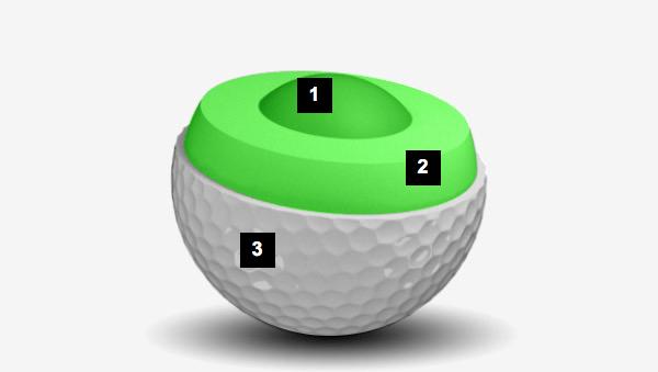 Kern-Mantel-Schale: Optimierter Golfball 2017