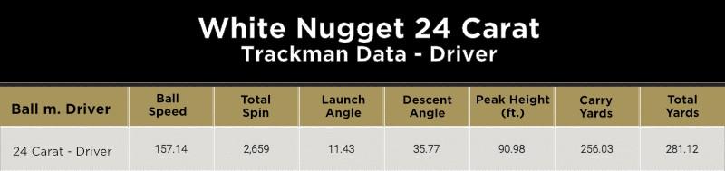 Trackman Data des neuen 24 Carat