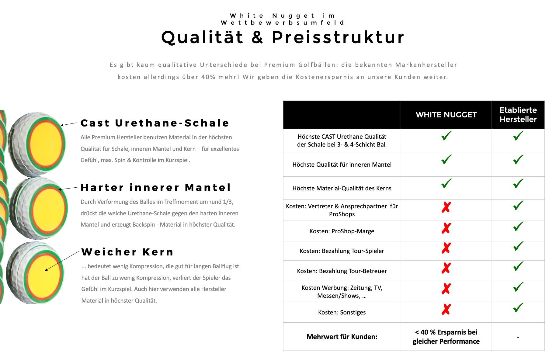 Qualität & Preis